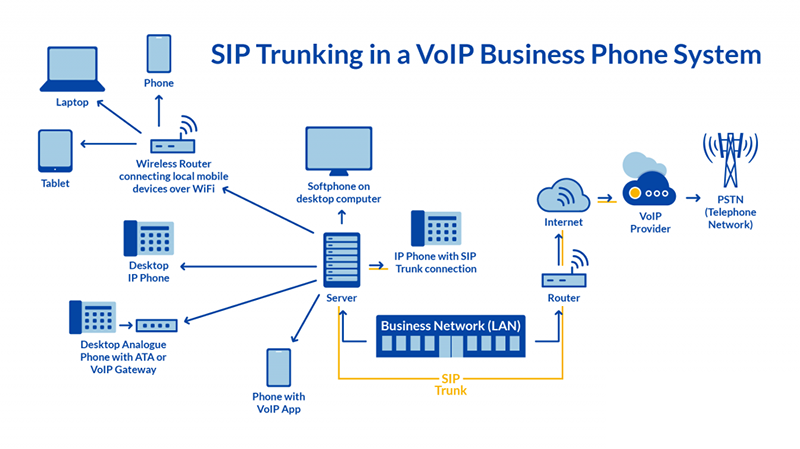 Cong-nghe-SIP-Trunking