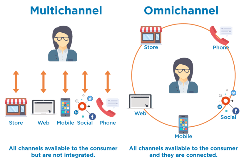 So-sanh-omnichannel-va-multichannel